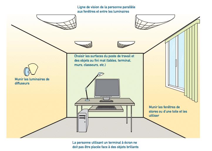 positionnement d'un bureau par rapport aux fenêtres